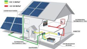 Альтернативная энергия в доме. Калининград.